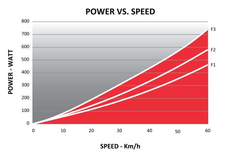 Quick-Motion / Power vs Speed