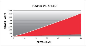POWER vs SPEED / DRIVO