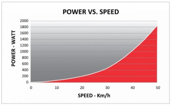 POWER vs SPEED / KURA